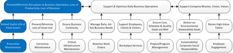 Preventive Maintenance.Feature-Benefits Ladder