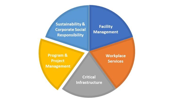 Program-Project Management Overview.FM Pie Chart-Program-Project Slice