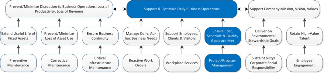 Program-Project Management Overview.Feature-Benefits Ladder