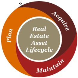 Real Estate Life-Cycle Planning.Real Estate Asset Lifecycle