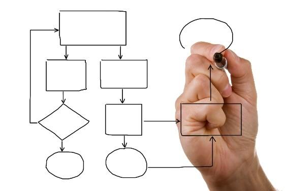 Workplace Policies-Standards-Procedures.Process Diagram
