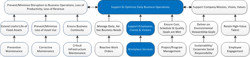 Workplace Services Overview.Feature-Benefits Ladder