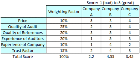 A guide to picking a quality energy auditor abraxas for Rfp scoring matrix template