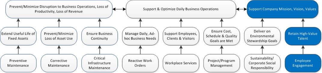 Employee Engagement.Feature-Benefits Ladder