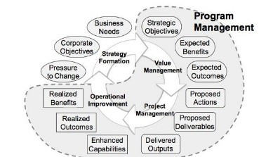 Program-Project Management Overview.Program Life-Cycle