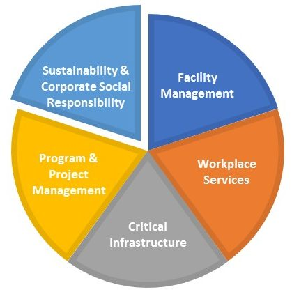 business ethics social responsibility environmental sustainability Corporate social responsibility, economy & society, environmental sustainability corporate citizenship in an age of uncertainty business ethics , corporate social responsibility.