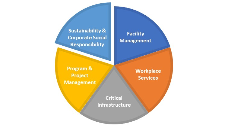 Sustainability-Corporate Social Responsibility Overview.FM Pie Chart-Sustainability-CSR Slice