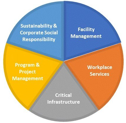 Sustainable FM Services