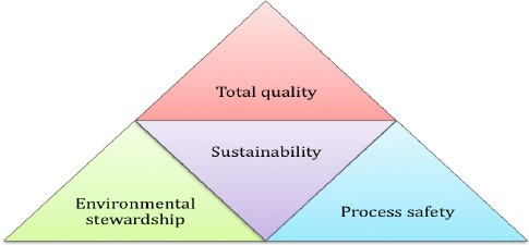 Sustainable Operations.Quality Pyramid