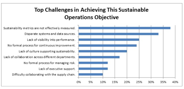 Sustainable Operations.Top Challenges Chart